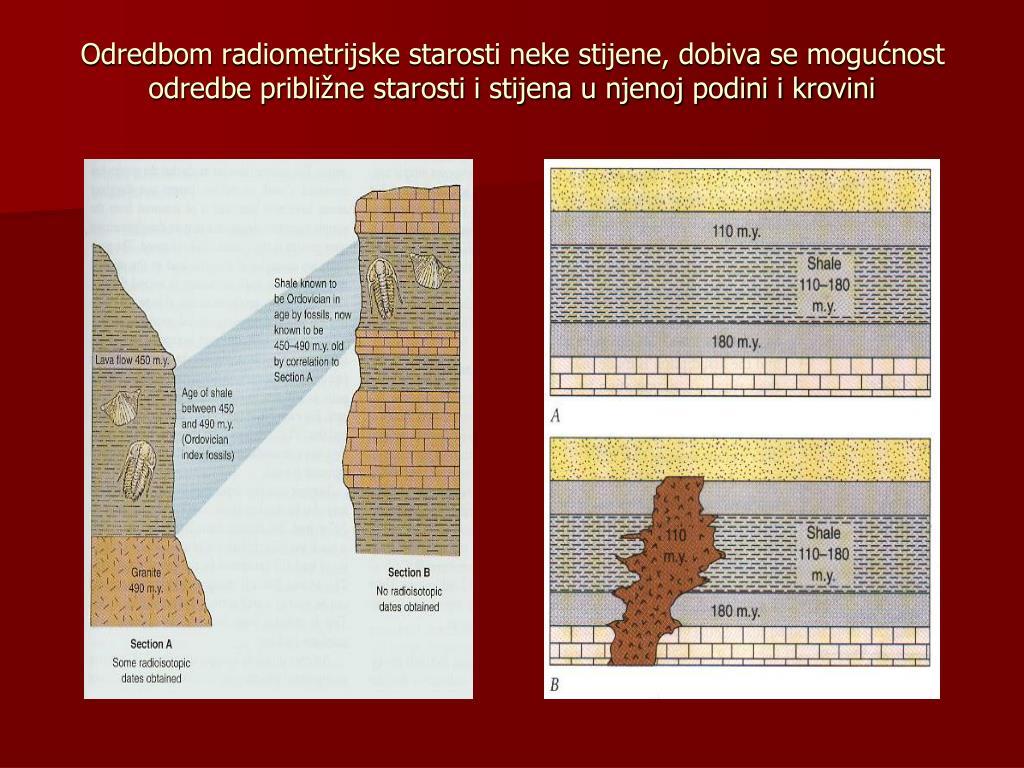 različite vrste radioaktivnih elemenata koji se koriste za datiranje fosila i stijena profil za epsko druženje