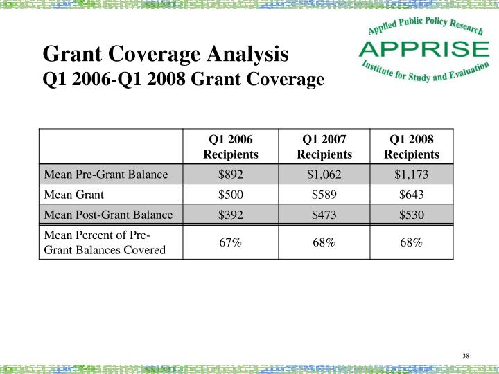 Grant Coverage Analysis