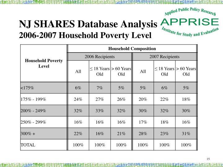 NJ SHARES Database Analysis