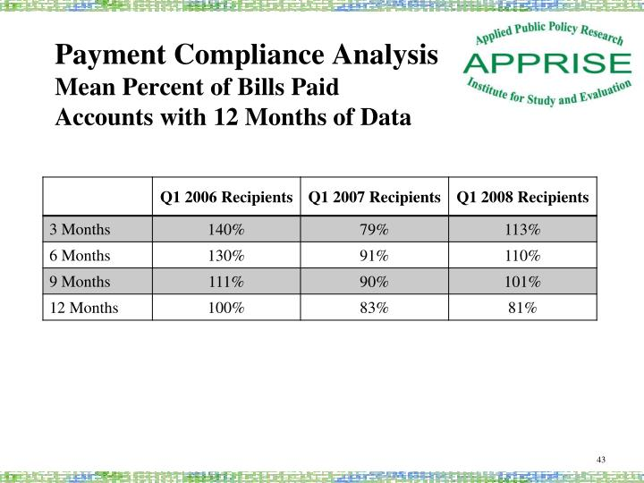 Payment Compliance Analysis