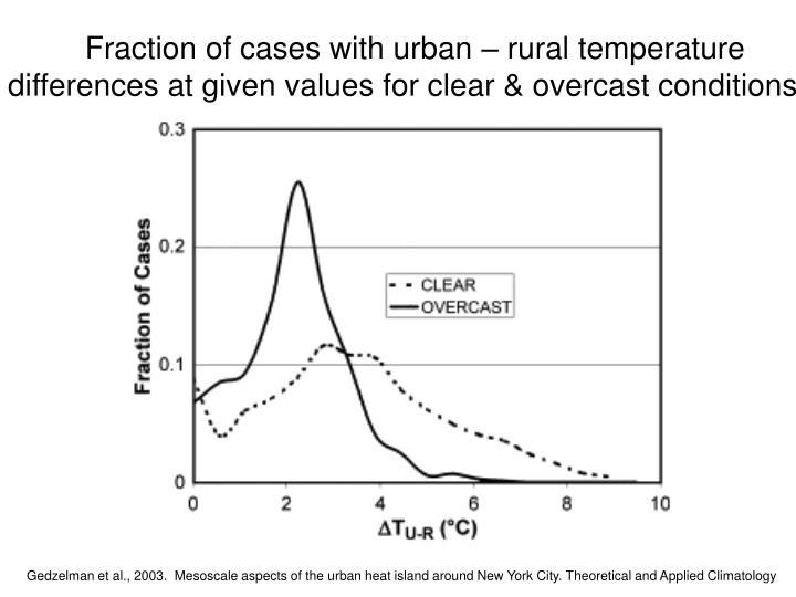 Fraction of cases with urban – rural temperature
