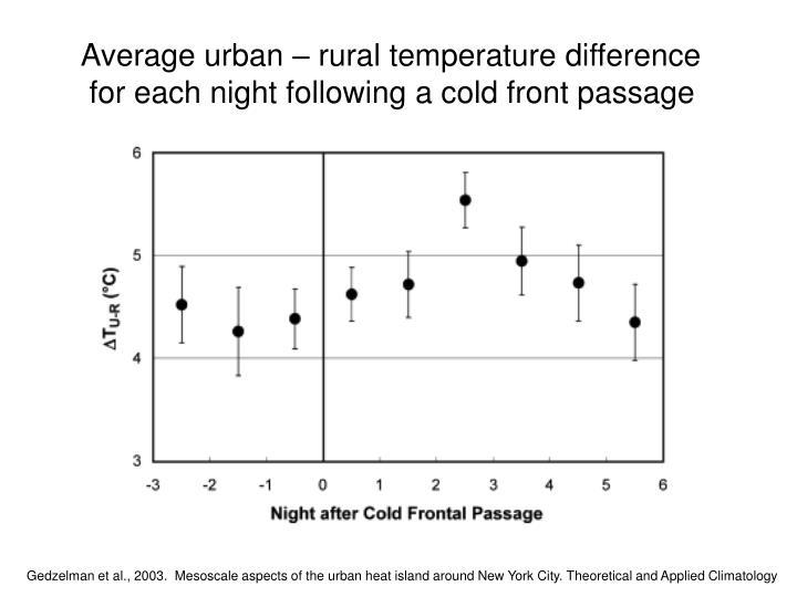 Average urban – rural temperature difference