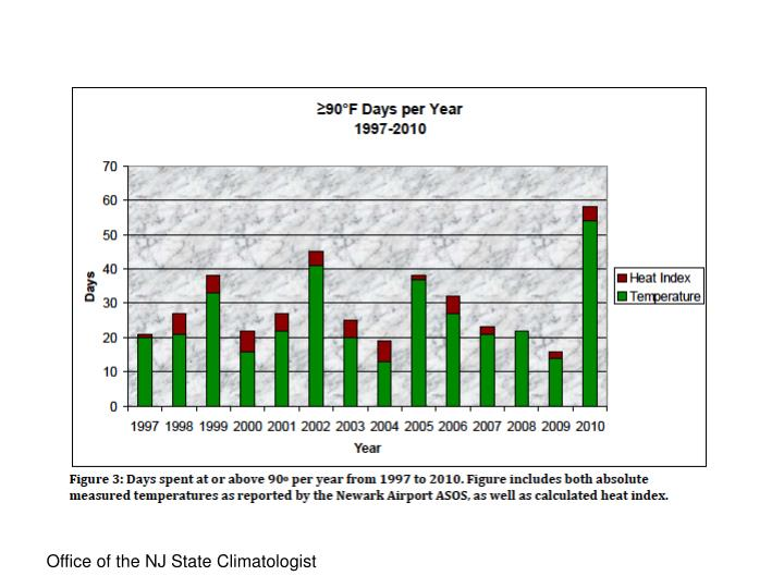 Office of the NJ State Climatologist
