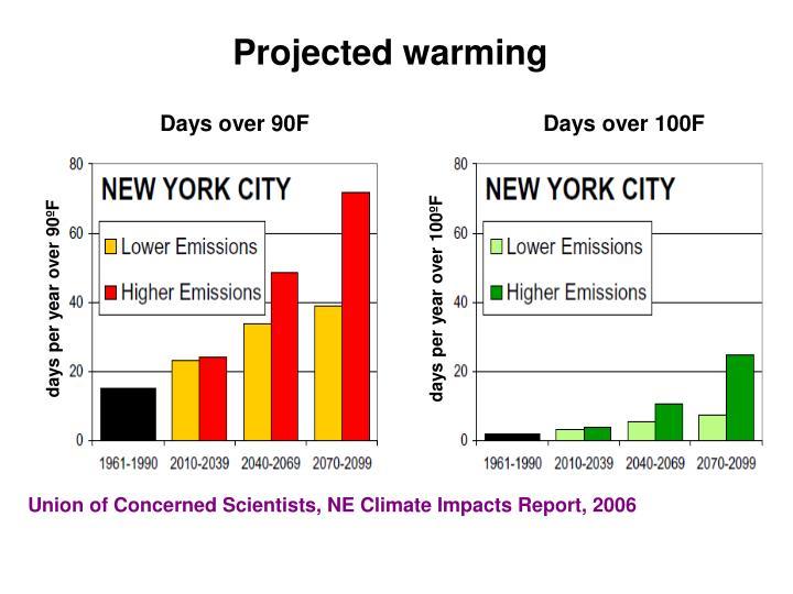 days per year over 100ºF
