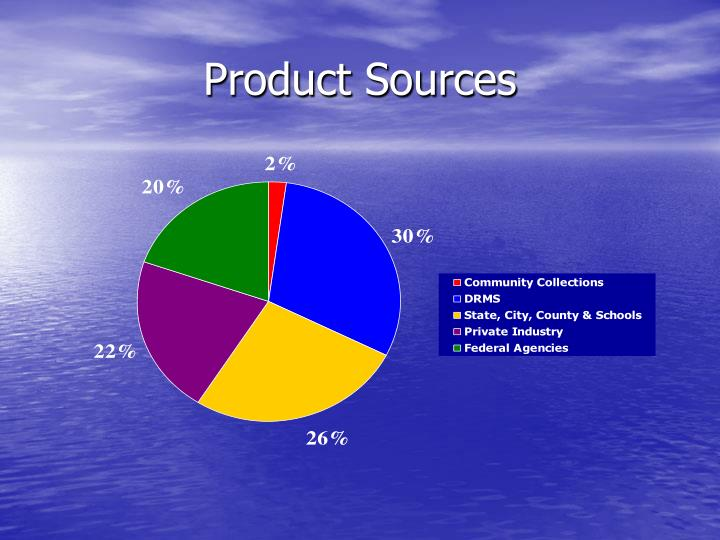 Product Sources