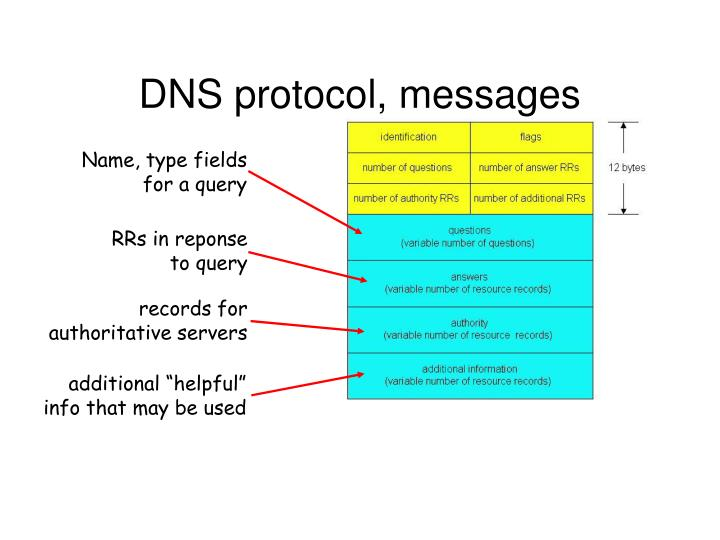 DNS protocol, messages