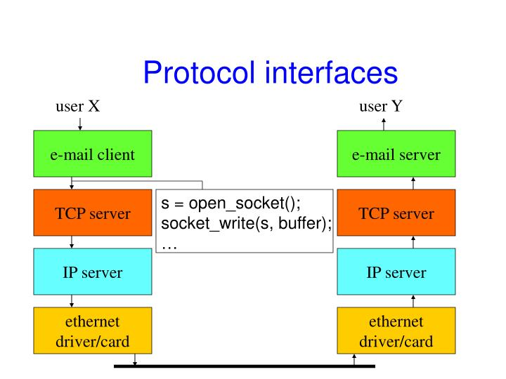 Protocol interfaces