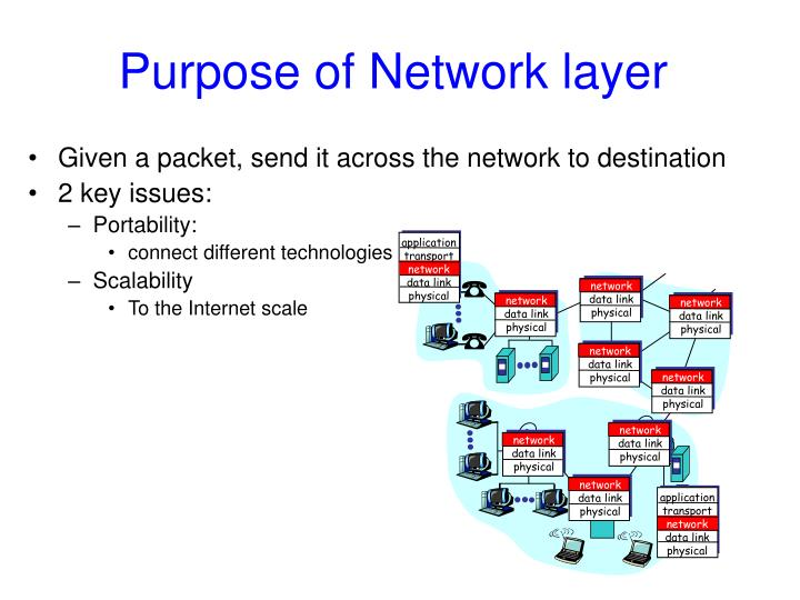 Given a packet, send it across the network to destination
