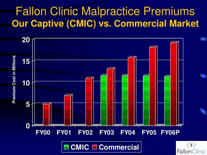Fallon Clinic Malpractice Premiums