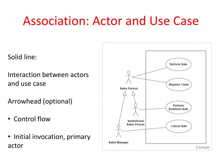 Association: Actor and Use Case