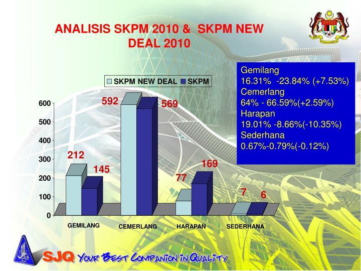 ANALISIS SKPM 2010 &  SKPM NEW DEAL 2010