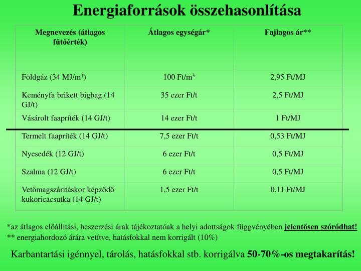 Megnevezés (átlagos fűtőérték)