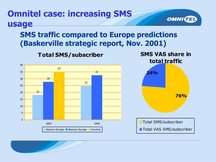 SMS traffic compared to Europe