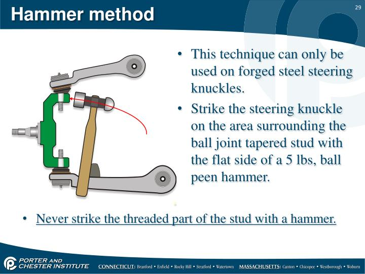 Hammer method