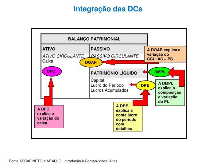 Integração das DCs