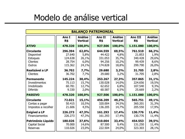 Modelo de análise vertical