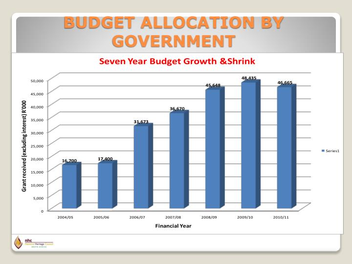 BUDGET ALLOCATION BY GOVERNMENT