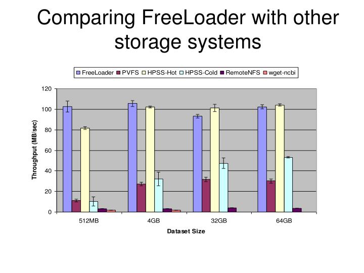 Comparing FreeLoader with other storage systems