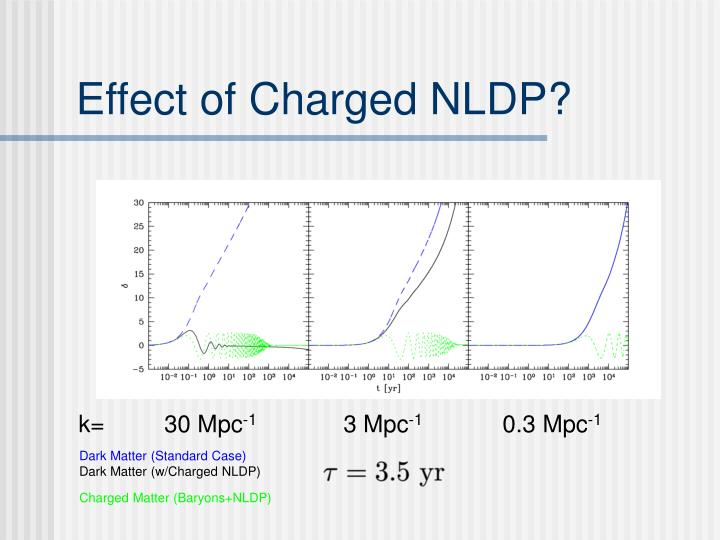 Effect of Charged NLDP?