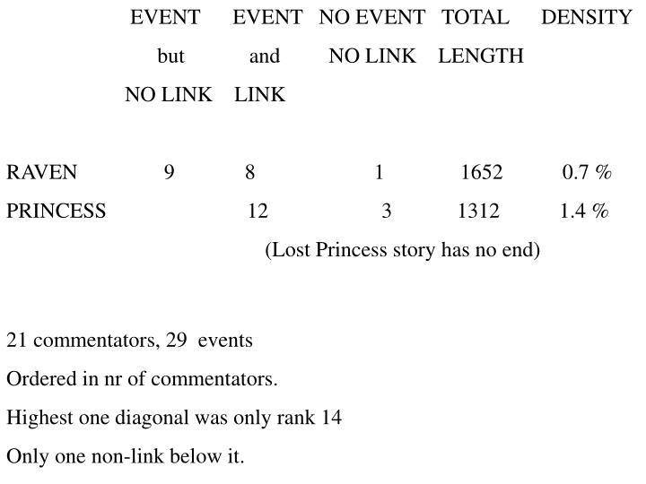 EVENT      EVENT   NO EVENT   TOTAL      DENSITY