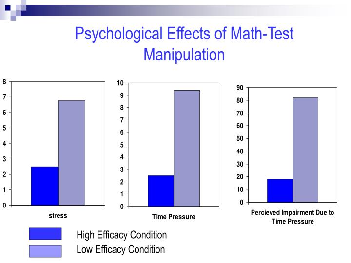 Psychological Effects of Math-Test Manipulation