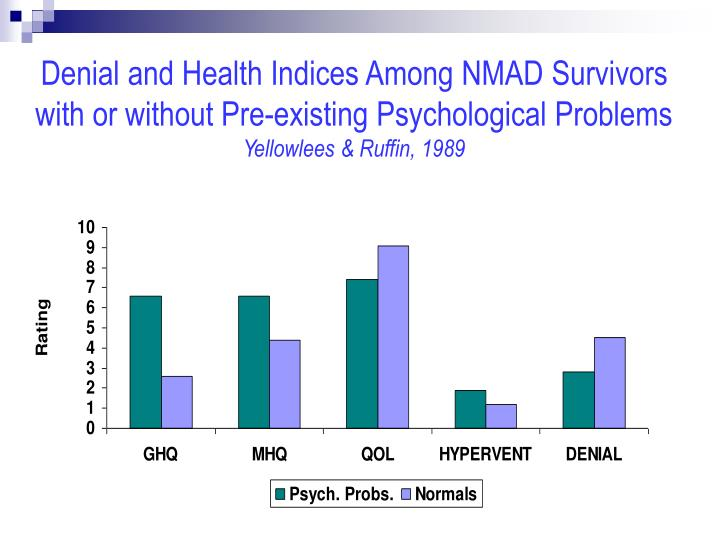 Denial and Health Indices Among NMAD Survivors with or without Pre-existing Psychological Problems