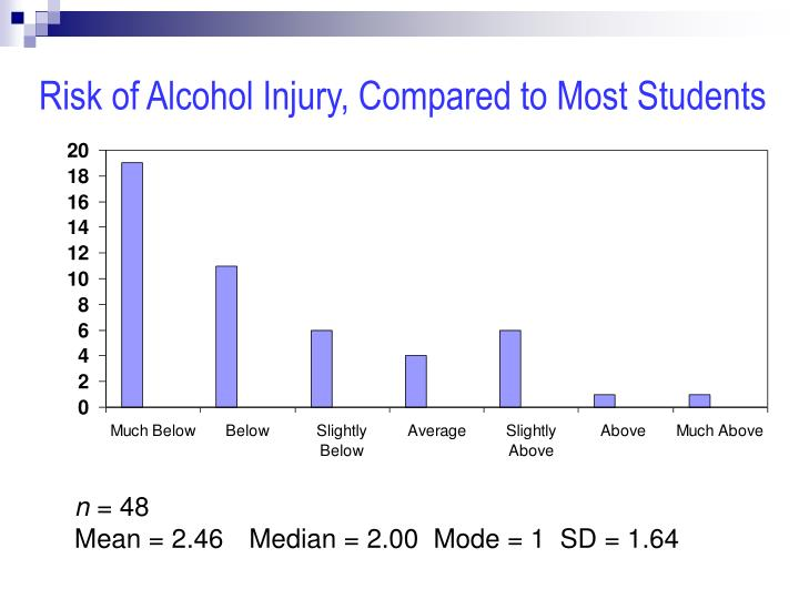 Risk of Alcohol Injury, Compared to Most Students