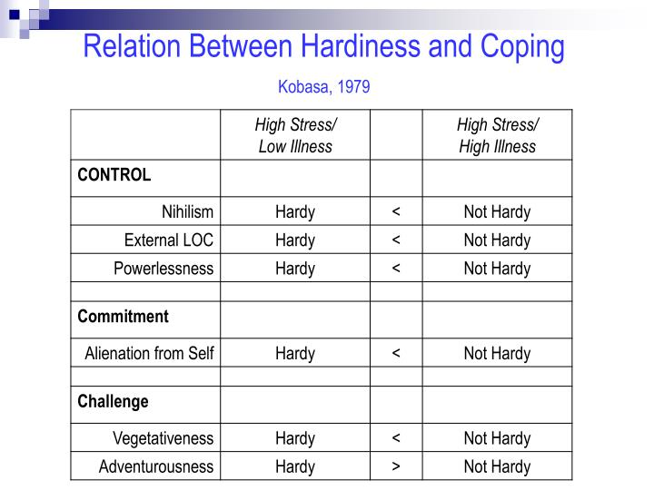 Relation Between Hardiness and Coping