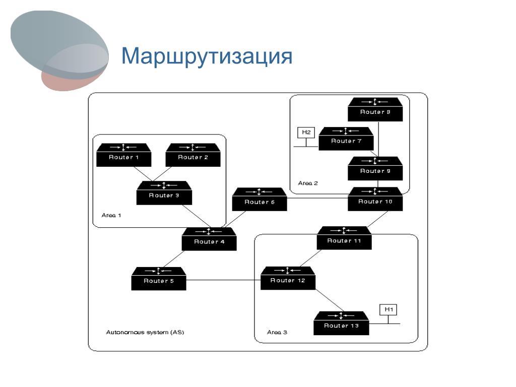 PPT - Динамическая маршрутизация PowerPoint Presentation ...