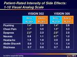 patient rated intensity of side effects 1 10 visual analog scale