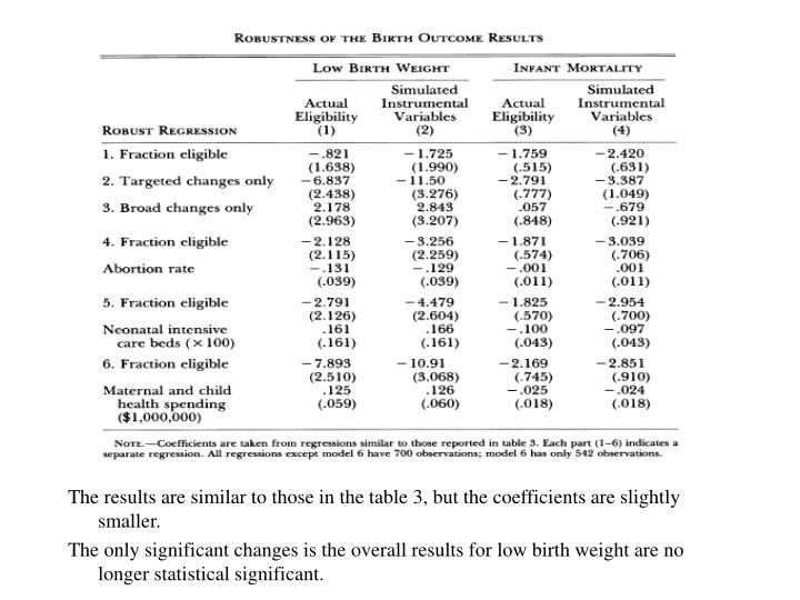 The results are similar to those in the table 3, but the coefficients are slightly smaller.