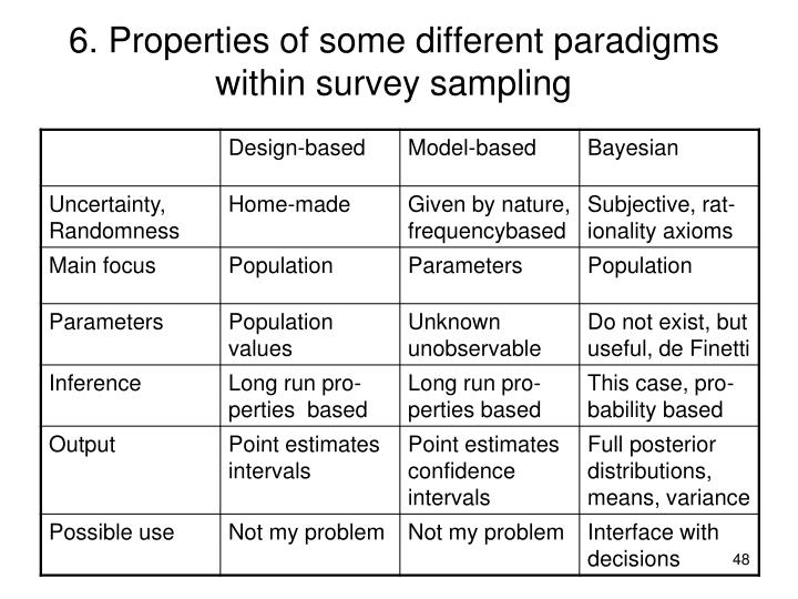 6. Properties of some different paradigms within survey sampling