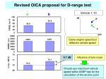 revised oica proposal for d range test