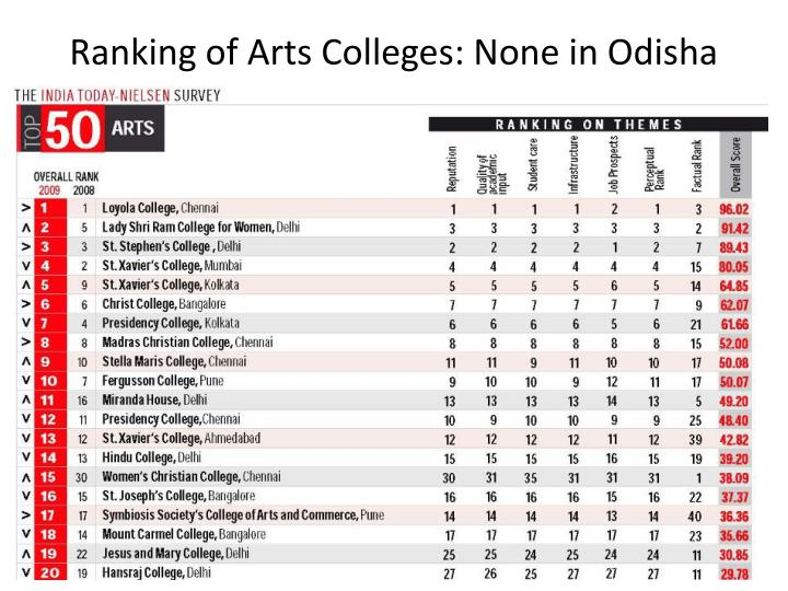 Ranking of Arts Colleges: None in Odisha