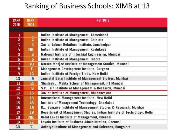 Ranking of Business Schools: XIMB at 13