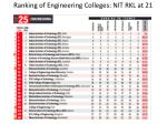 ranking of engineering colleges nit rkl at 21