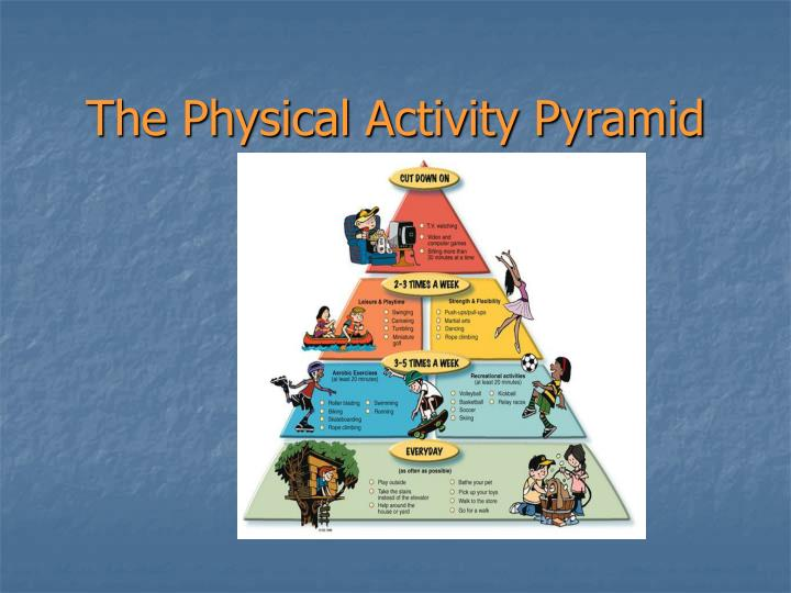Ppt The Physical Activity Pyramid Powerpoint Presentation