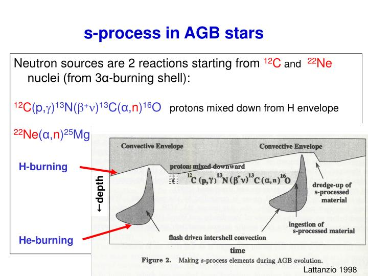 s-process in AGB stars
