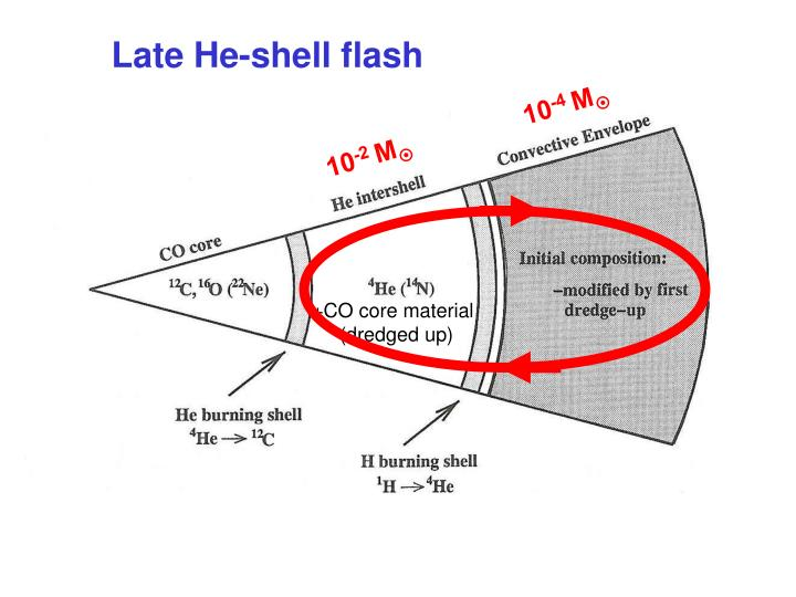 Late He-shell flash