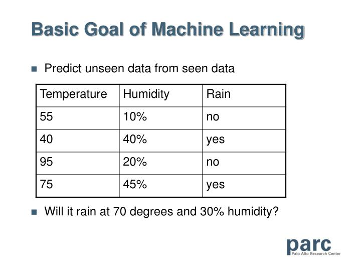 Basic goal of machine learning