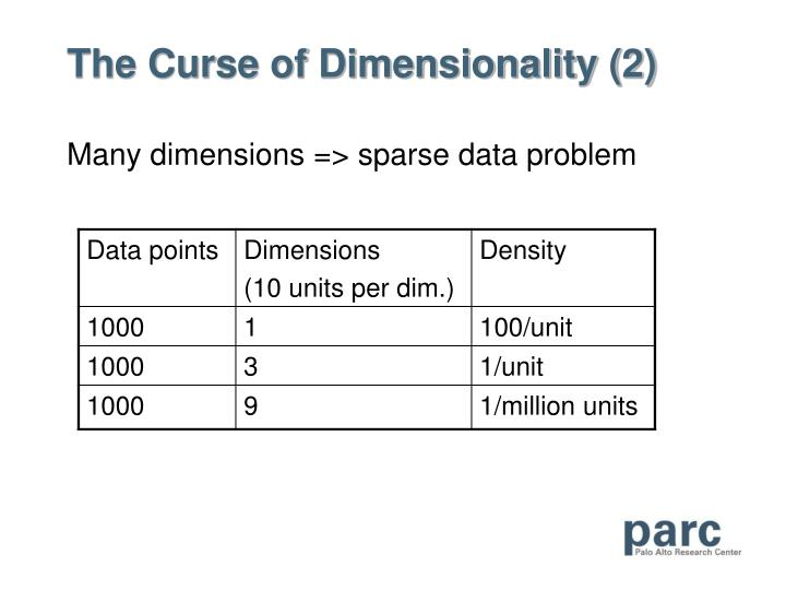 The Curse of Dimensionality (2)