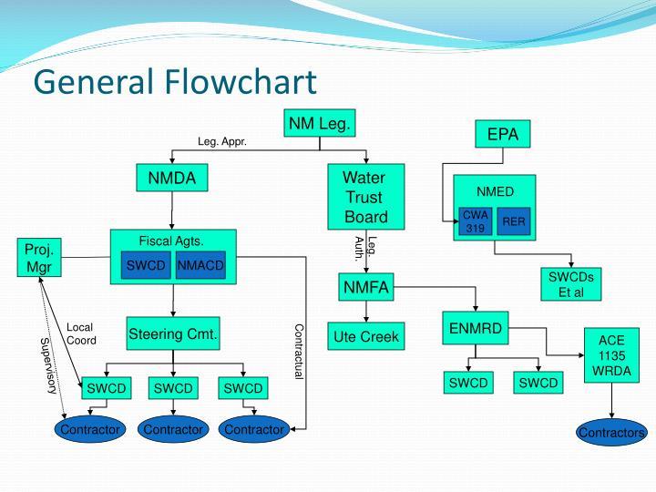 General flowchart