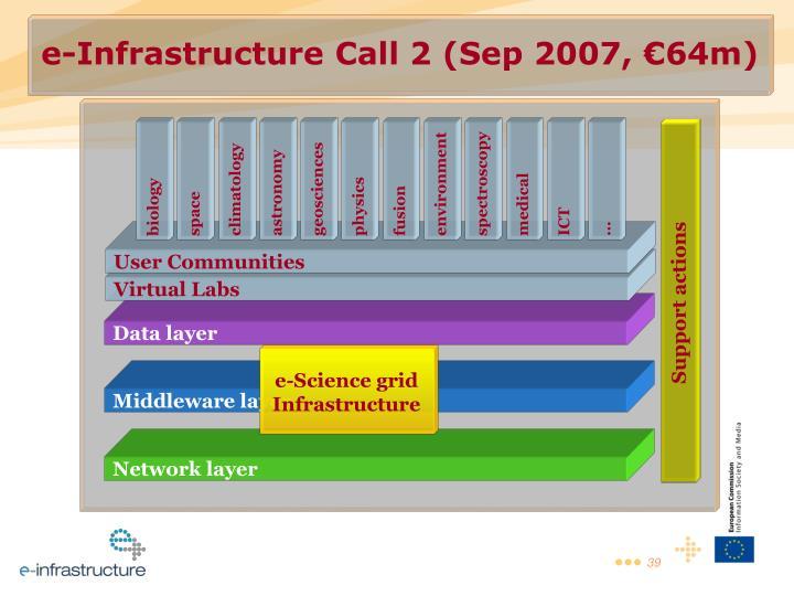 e-Infrastructure Call 2 (Sep 2007, €64m)