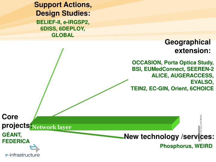 Support Actions,