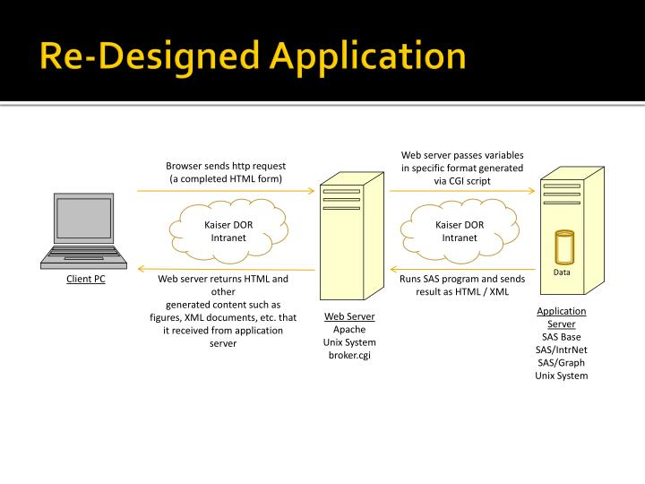 Re-Designed Application