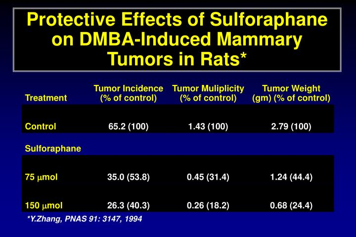 Protective Effects of Sulforaphane on DMBA-Induced Mammary Tumors in Rats*
