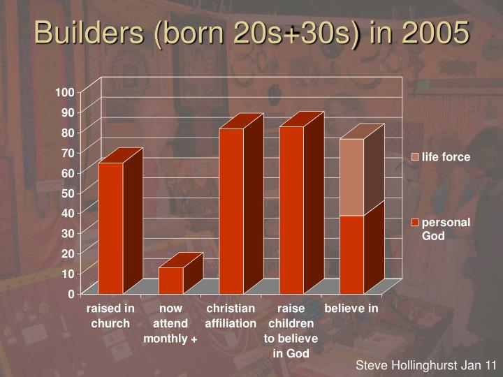 Builders (born 20s+30s) in 2005