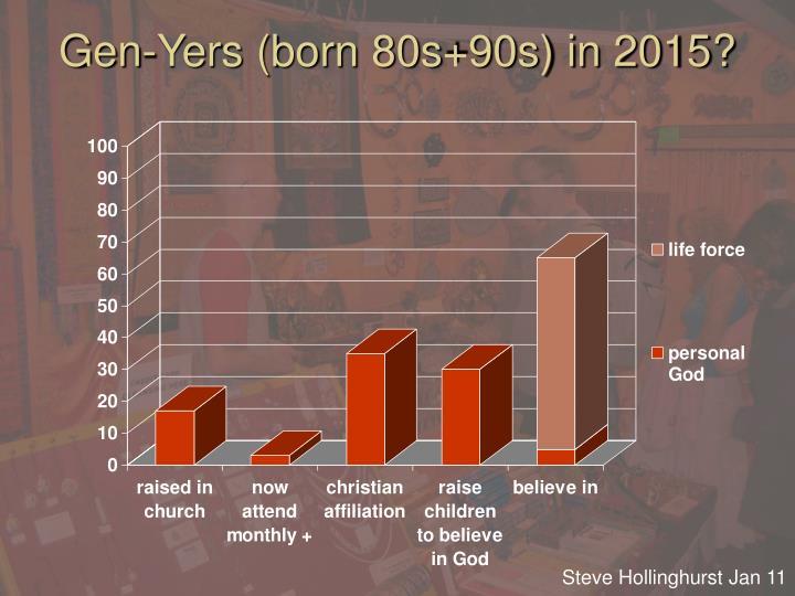 Gen-Yers (born 80s+90s) in 2015?