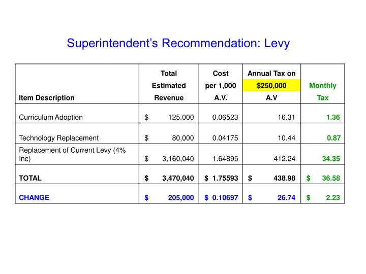 Superintendent's Recommendation: Levy