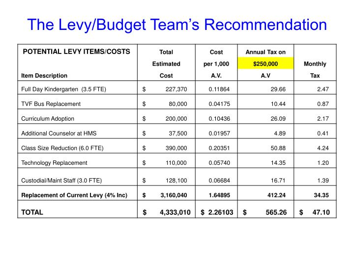 The Levy/Budget Team's Recommendation